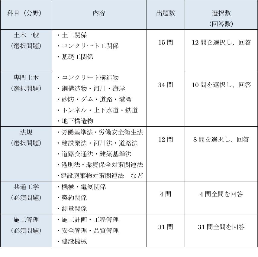 1級土木施工管理技士の試験出題の割合